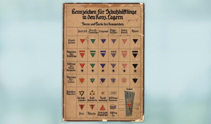 """Auf der Tafel, die ungefähr 1940 entstanden ist, lassen sich die Kennzeichen für Schutzhäftlinge in den Konzentrationslagern ablesen. Die Hauptkategorien sind """"politisch"""" (rot), """" """"Berufsverbrecher"""" (grün), """"Emigrant"""" (blau), """"Bibelforscher"""" (violett), """"homosexuell"""" (rosa) und """"asozial"""" (schwarz). Auch Unterkategorien sind auf dieser Tafel aufgelistet."""